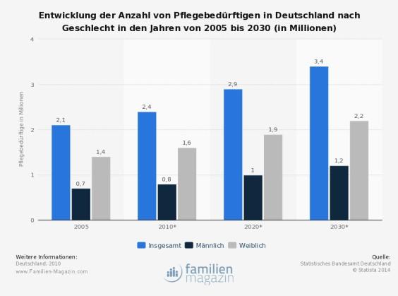 Statistik Entwicklung Pflege in Deutschland