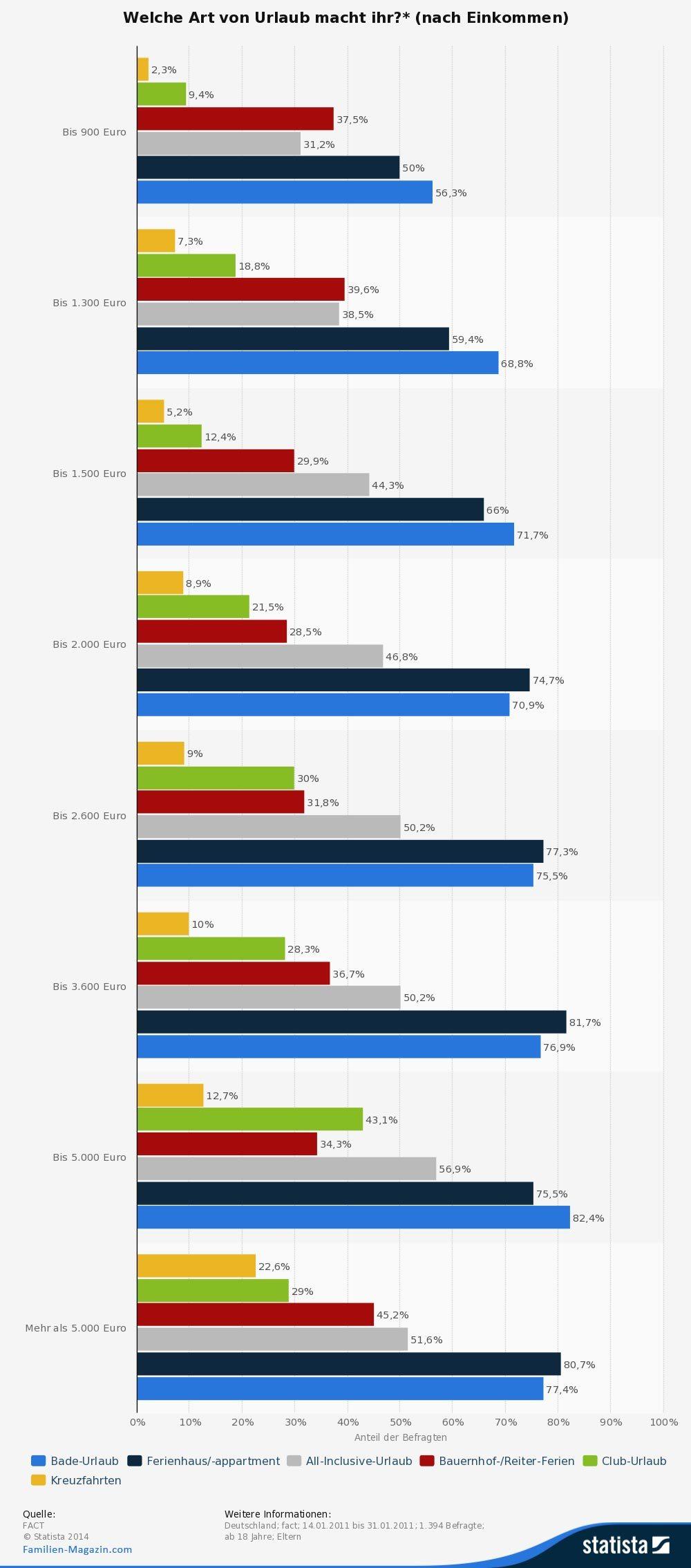 Statistik Urlaubsziele nach Einkommen